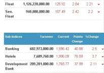 शेयर बजारमा ३९ अंकको गिरावट